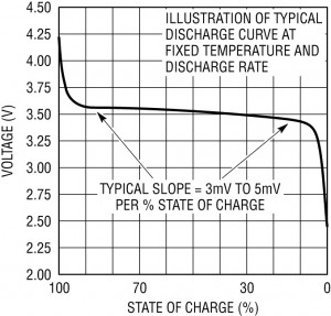 Nominal Voltage Of Lithium Ion Batteries